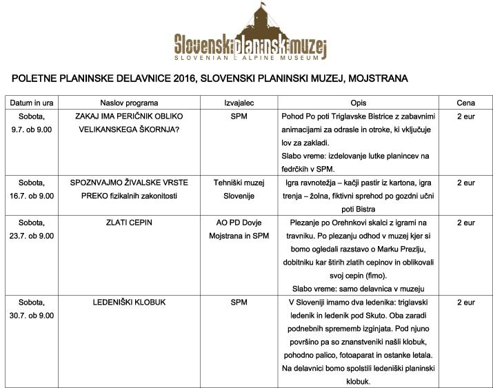 Program SPM 2016-1